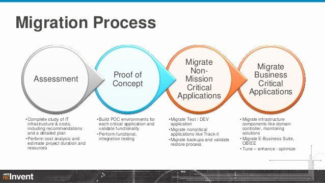 Application Migration Plan Template Migration Project Plan Template Awesome Migrating Enterprise