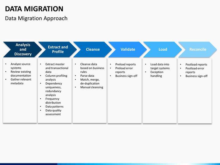 Application Migration Plan Template Migration Project Plan Template Luxury Data Migration