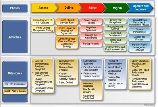 Application Migration Plan Template Migration Roadmap Deliverables Information and Templates