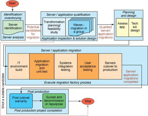 Application Migration Plan Template Server Migration Checklist Spreadsheet