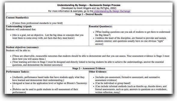 Backward Design Lesson Plan Template Understanding by Design Template Excellent 78 Best