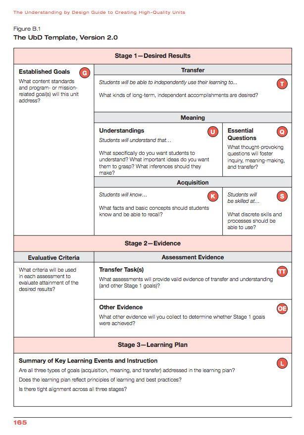Backwards Design Unit Plan Template Instructional Framework Lesson Plan Template New Madame