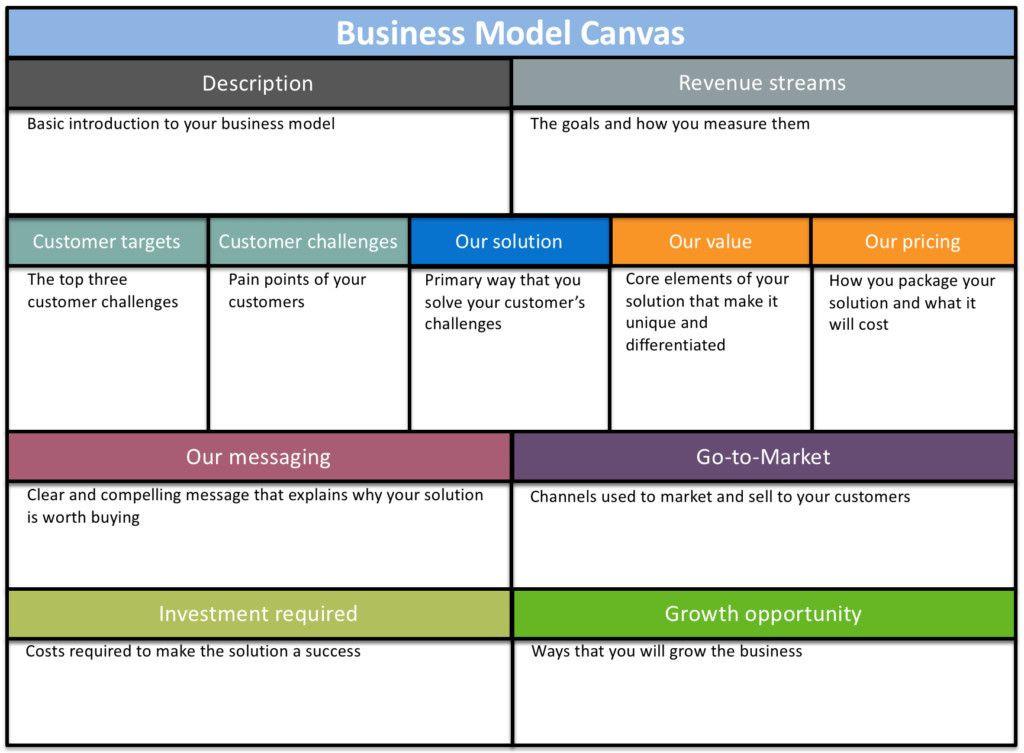 Blog Business Plan Template Blog Business Plan Template Unique 6 Free Business Plan