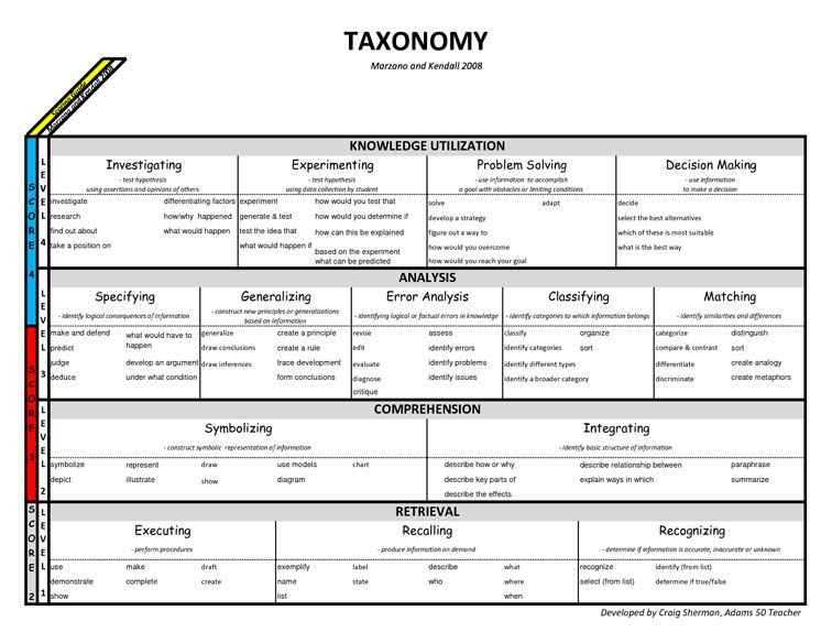 Bloom Taxonomy Lesson Plan Template 6 Alternatives to Bloom S Taxonomy for Teachers