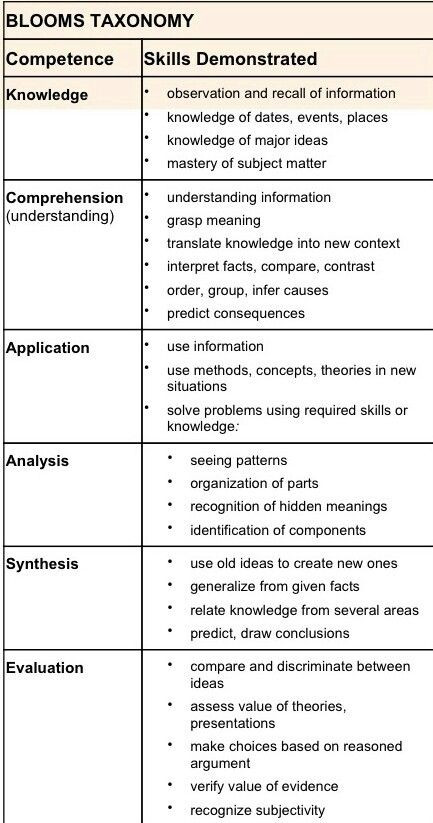 Bloom Taxonomy Lesson Plan Template Bloom S Taxonomy Guidelines