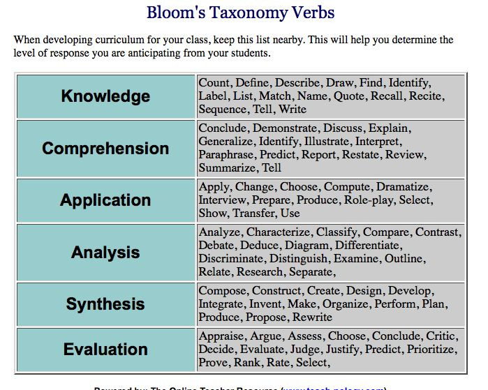 Bloom Taxonomy Lesson Plan Template Bloom S Taxonomy Of Verbs
