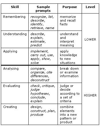 Bloom Taxonomy Lesson Plan Template Bloom S Taxonomy Tip Sheet for Helping Create Training