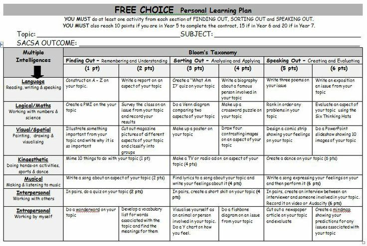 Bloom Taxonomy Lesson Plan Template Blooms Taxonomy Homework Grid for Primary Students Google