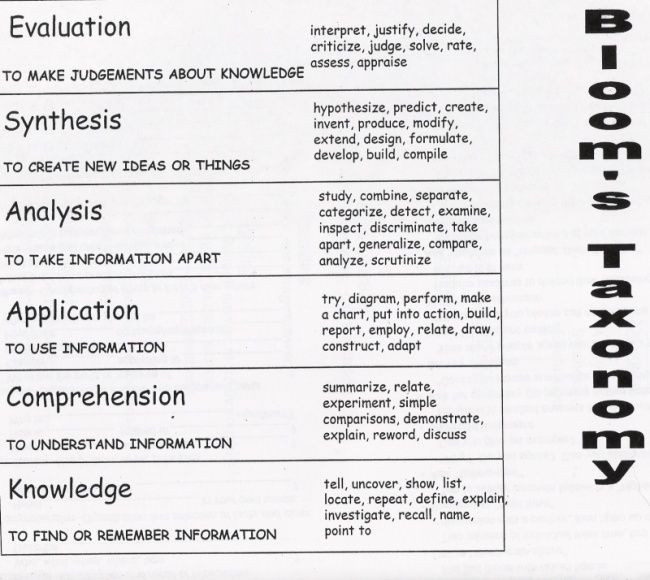 Bloom Taxonomy Lesson Plan Template My Teacher Contact Info 10th Grade Policies and Rubrics