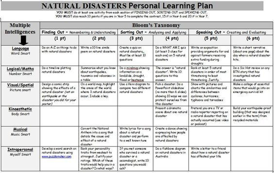 Bloom Taxonomy Lesson Plan Template Natural Disasters Personal Learning Plan A Gardner S