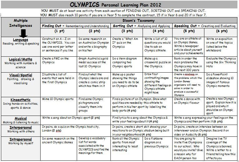Bloom Taxonomy Lesson Plan Template Olympics Personal Learning Plan A Grid Of Activities On the