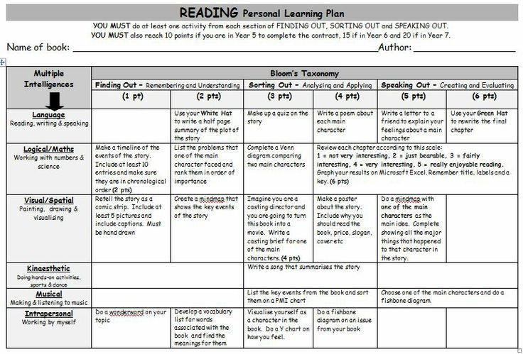 Bloom Taxonomy Lesson Plan Template Reading Personal Learning Plan A Grid Of Gardner S Multiple