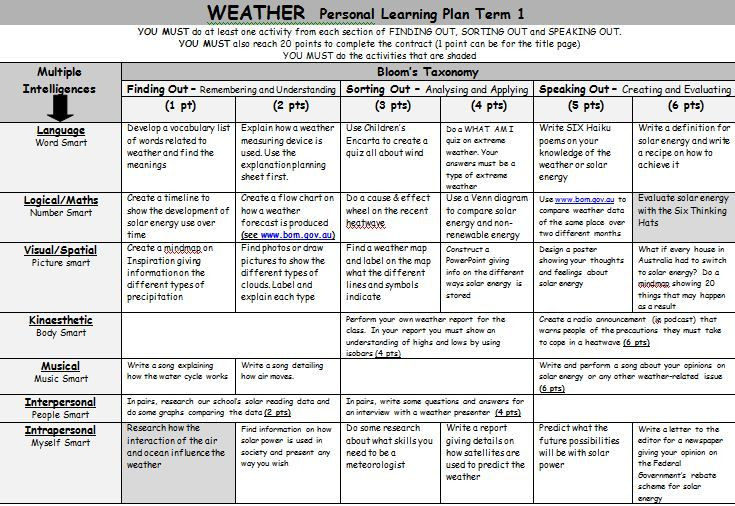 Bloom Taxonomy Lesson Plan Template Weather Personal Learning Plan A Gardner S Multiple