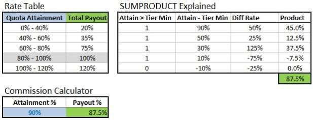 Bonus Plan Template 4 Bonus Structure Templates Free Sample Templates