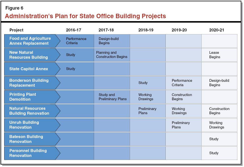 Building Renovation Project Plan Template Building Renovation Project Plan Template Unique the 2016 17