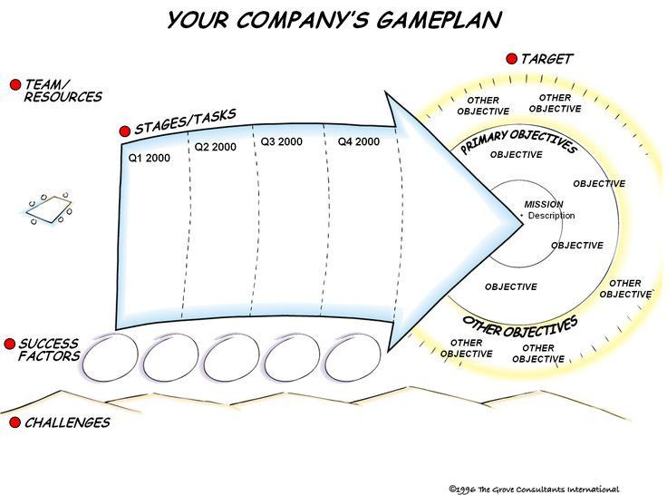 Business Game Plan Template Business Game Plan Template Best Game Plan Leeg Workshop