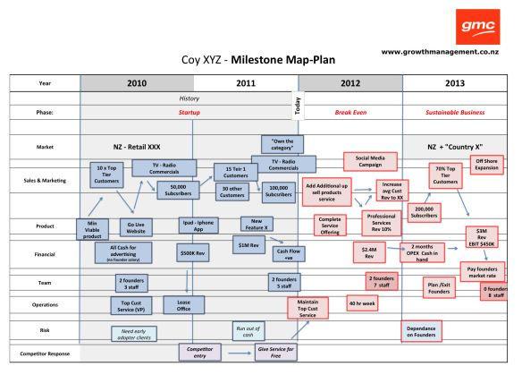 Business Game Plan Template Milestone Map Plan
