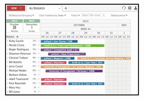 Capacity Planning Template Example Resource Capacity Planning Template Lovely Resource Planning