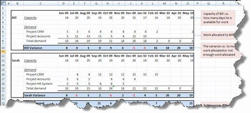 Capacity Planning Template Workforce Planning Template Excel Inspirational Workforce