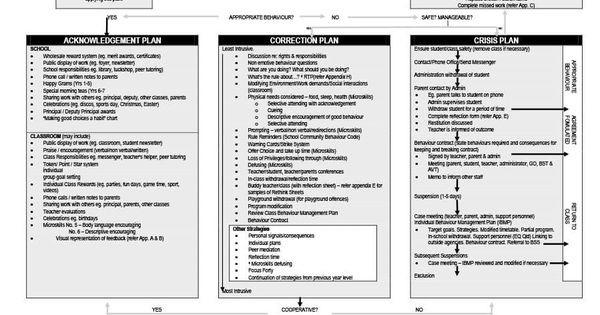 Champs Classroom Management Plan Template Making A Good Sample Classroom Management Plan is