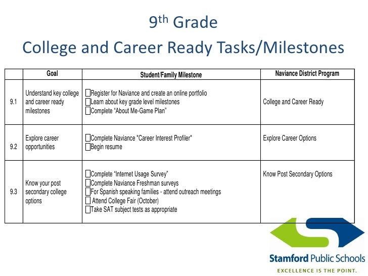 College Student Success Plan Template Pin On Naviance