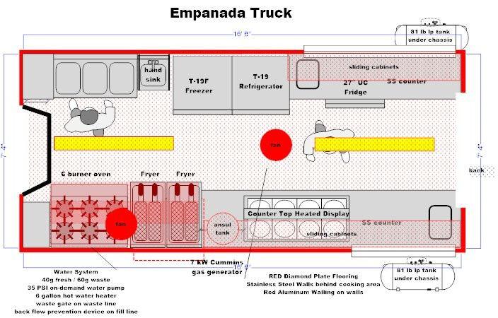 Concession Trailer Business Plan Template Sample Food Trucks
