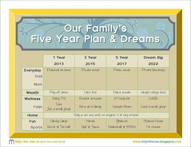 Creating A Life Plan Template Family 5 Year Plan