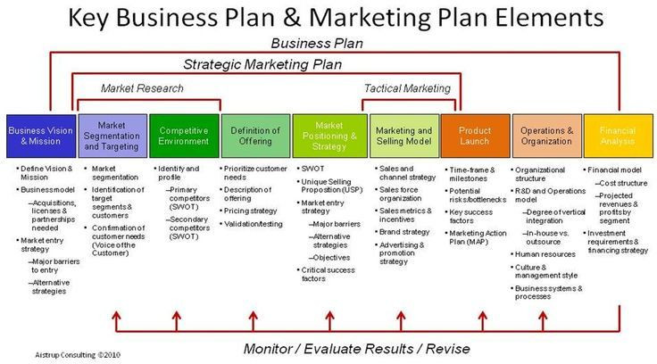 Creative Business Plan Template Vladimer Botsvadze On Twitter