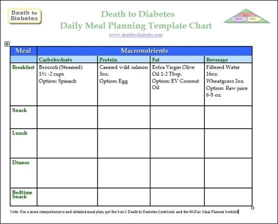 Diabetic Care Plan Template Diabetes Care Plans Template Fresh Meal Plan Template for