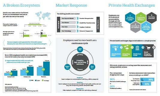 Don Crowther Strategic Plan Template Pin by Dale Conour On Sustainability Graphics
