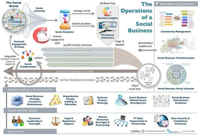 Don Crowther Strategic Plan Template the Operations Of A social Business