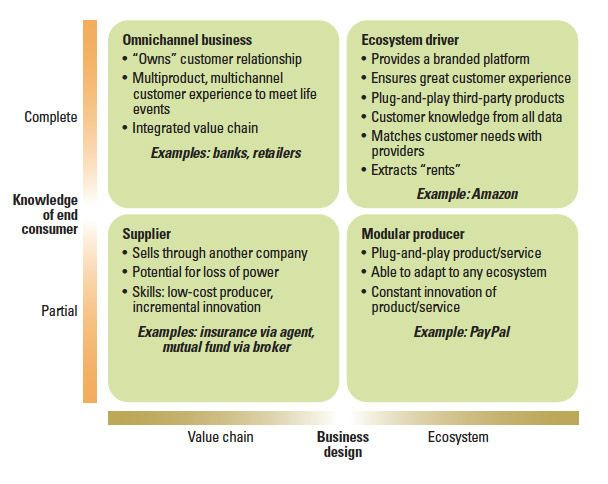 Don Crowther Strategic Plan Template Thriving In An Increasingly Digital Ecosystem