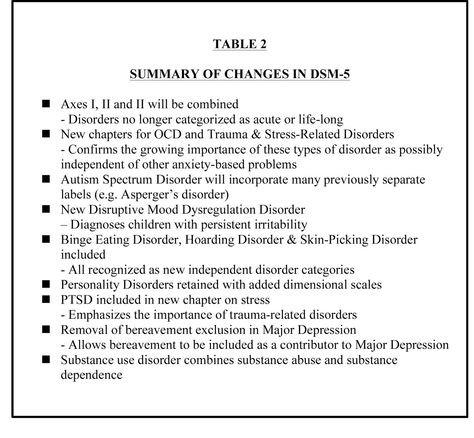 Dsm 5 Treatment Plan Template 10 Dsm5 Ideas