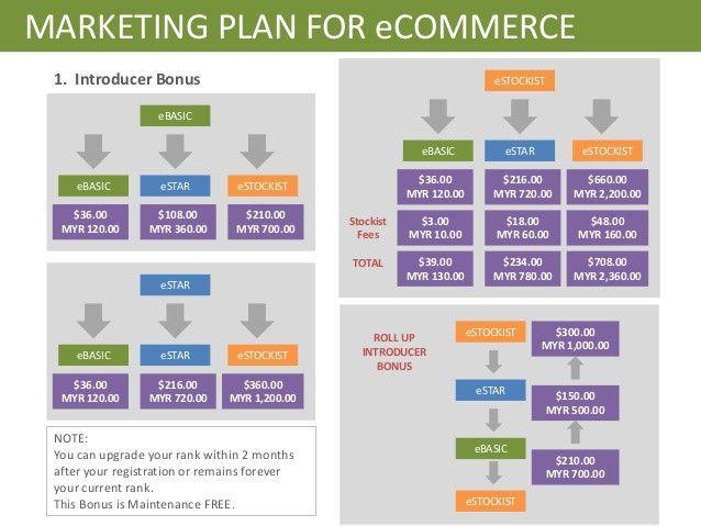Ecommerce Marketing Plan Template E Merce Marketing Plan Template Lovely Line Web Marketing