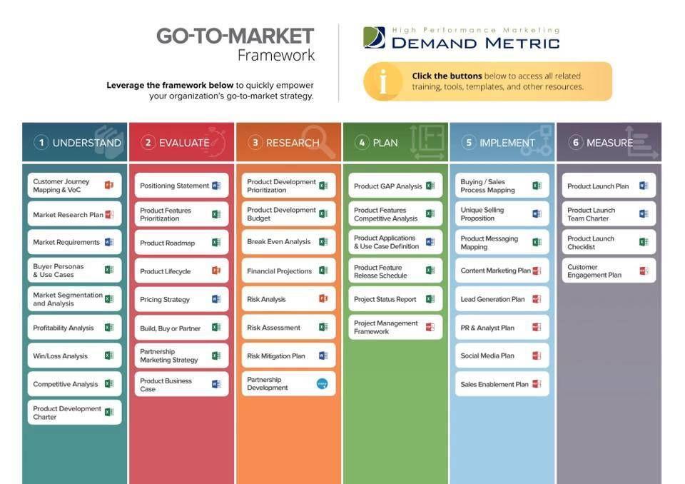 Ecommerce Marketing Plan Template Go to Market Framework Demand Metric In 2020