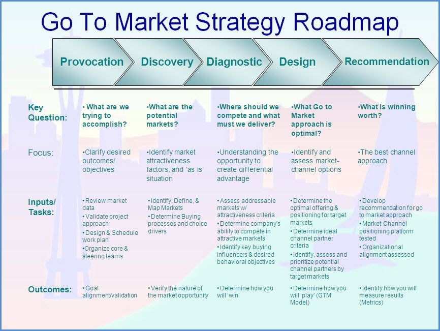 Ecommerce Marketing Plan Template Go to Market Strategy Roadmap 866—651