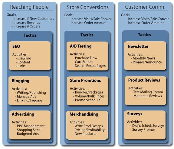 Ecommerce Marketing Plan Template Here is A Smb E Merce Marketing Strategy You Can Follow