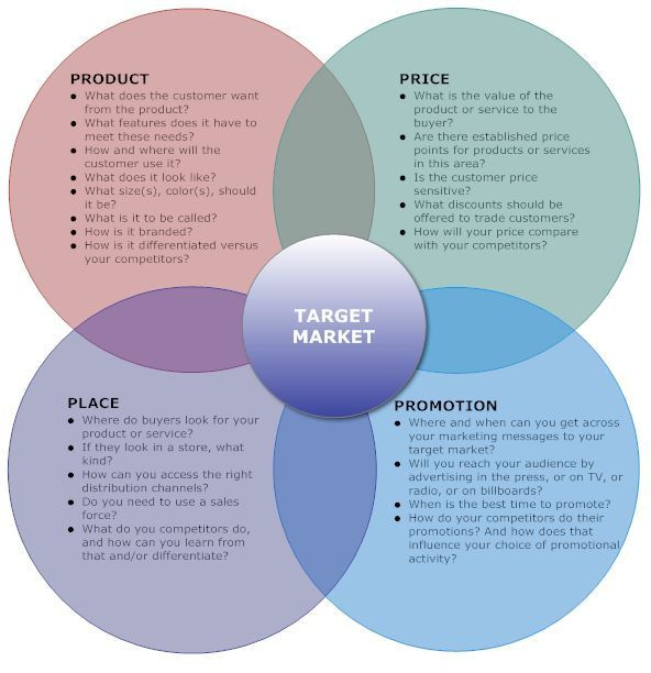 Ecommerce Marketing Plan Template Pin by Michelle Bass On Branding Marketing