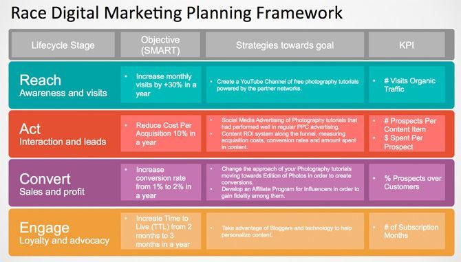 Ecommerce Marketing Plan Template Pin On Digital Mkt