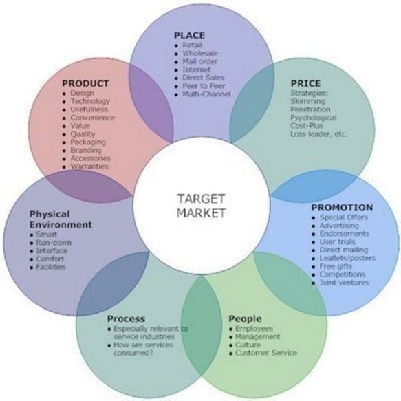 Ecommerce Marketing Plan Template Pin On Lucie