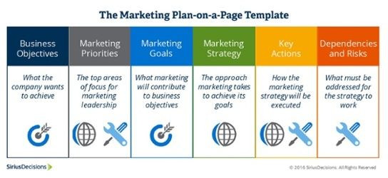 Ecommerce Marketing Plan Template Siriusdecisions Marketing Plan On A Page Templatev2