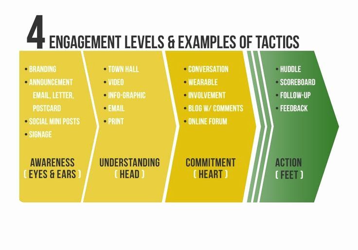 Employee Engagement Action Planning Template Employee Engagement Action Planning Template Best Example