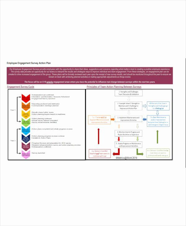 Employee Engagement Action Planning Template Employee Engagement Action Planning Template Lovely 12