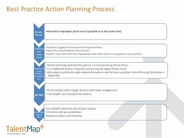 Employee Engagement Action Planning Template Employee Engagement Plan Template Elegant after the Employee