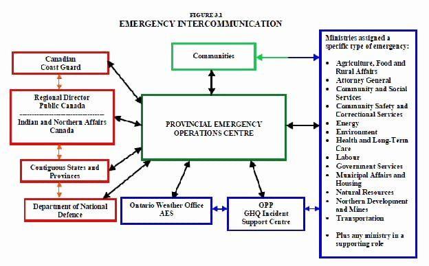 Family Emergency Preparedness Plan Template Family Emergency Preparedness Plan Template New 7 Emergency