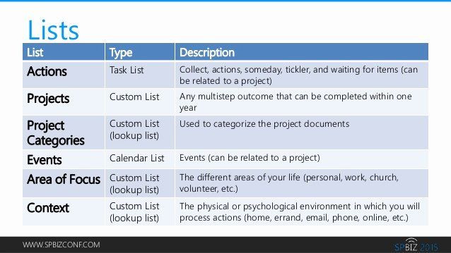 Gtd Project Planning Template Gtd Project Planning Template Inspirational Quick Reference
