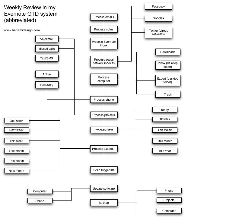 Gtd Project Planning Template Weekly Review Flowchart