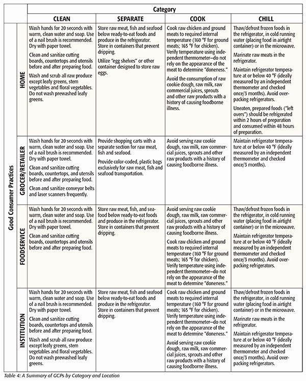 Haccp Food Safety Plan Template Food Safety Plan Template Inspirational Food Defence Plan