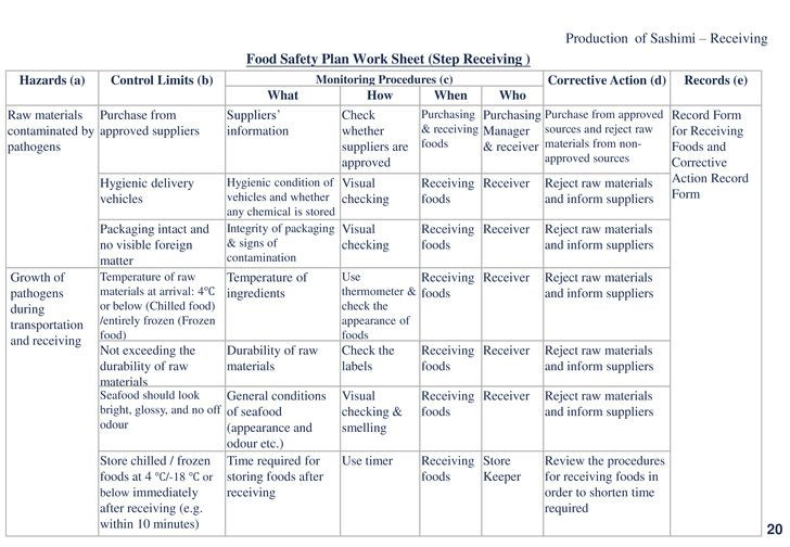 Haccp Food Safety Plan Template Pin On Food Safety