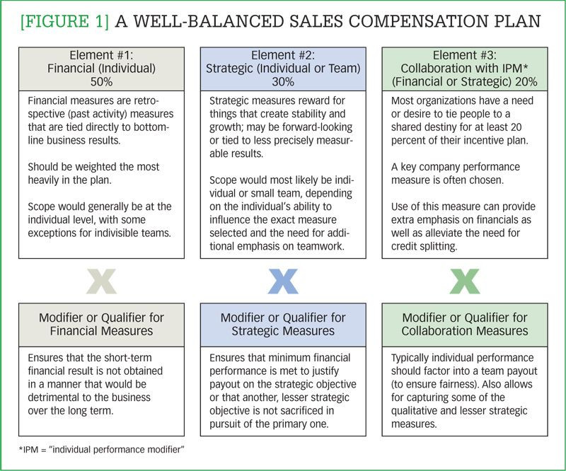 Incentive Compensation Plan Template Figure 1] A Well Balance Sales Pensation Plan – are You